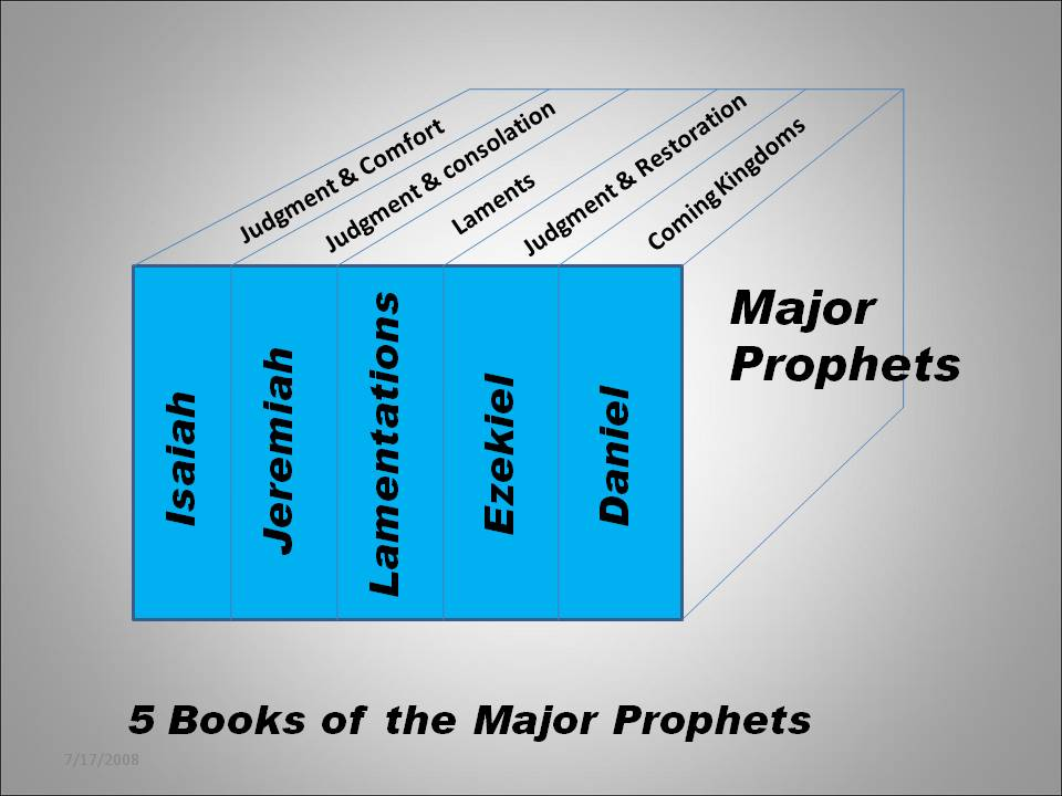 prophets of the old testament As trite as it may seem to say, i've always had a profound admiration, respect, and appreciation for the old testament prophets and my feeling about these noble souls has only continued to grow throughout the years.