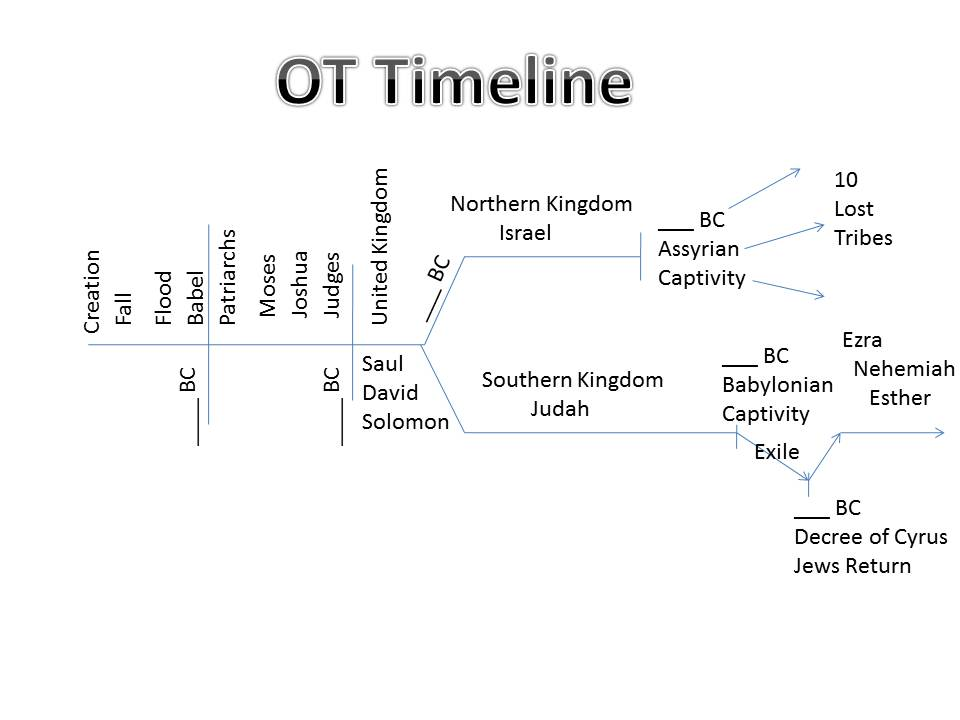 old testament summary An outline of the major events of the old testament.